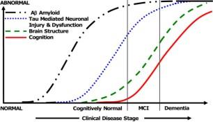 evolutie-biomarkeri-alzheimer